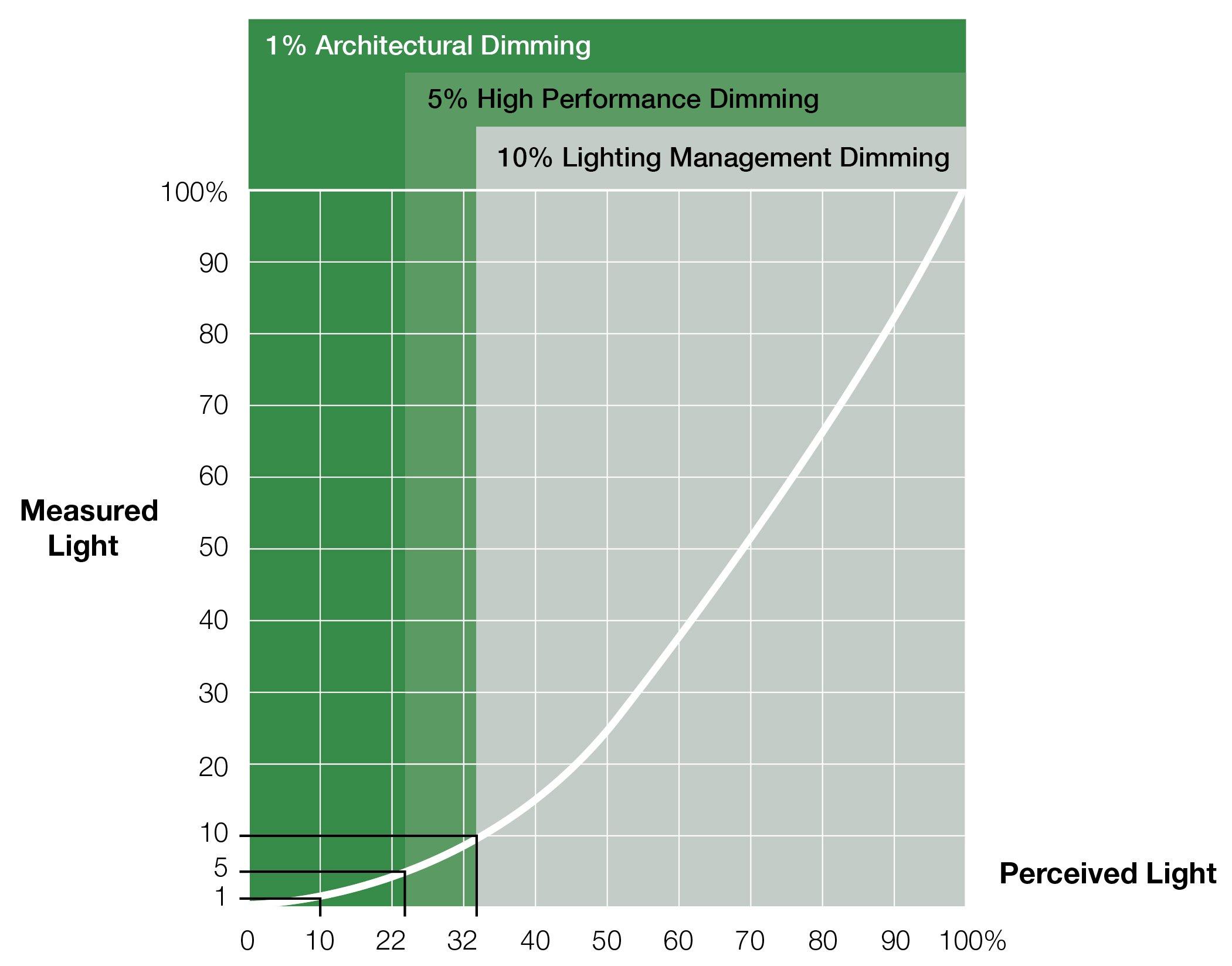US LED-Blog-Measures-Versus-Perceived-Light-Chart-01