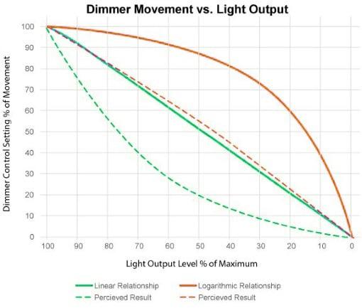 US LED-Blog-Measures-Versus-Perceived-Light-Linear-Logarithmic