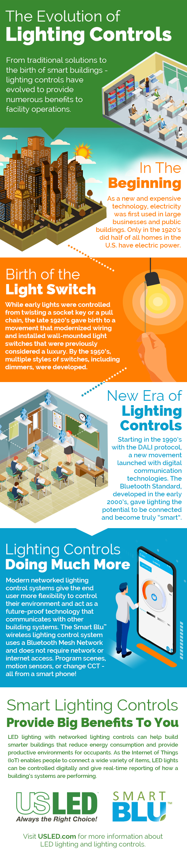 US-LED-Infographic-Evolution-Lighting-Controls-2